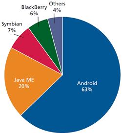 Why android has more market share than mobile industry